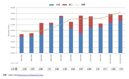 インドネシアの米の生産量と輸入量と消費量の推移